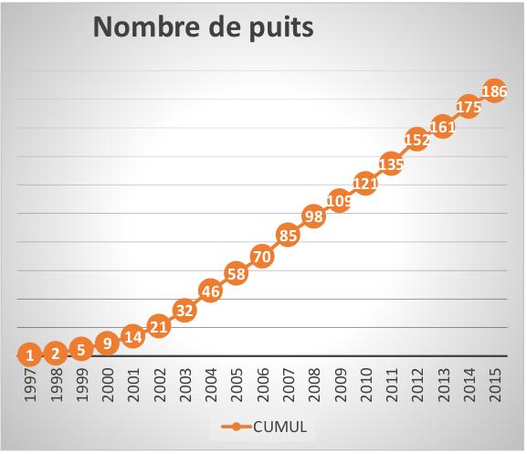 Nombre puits 2015
